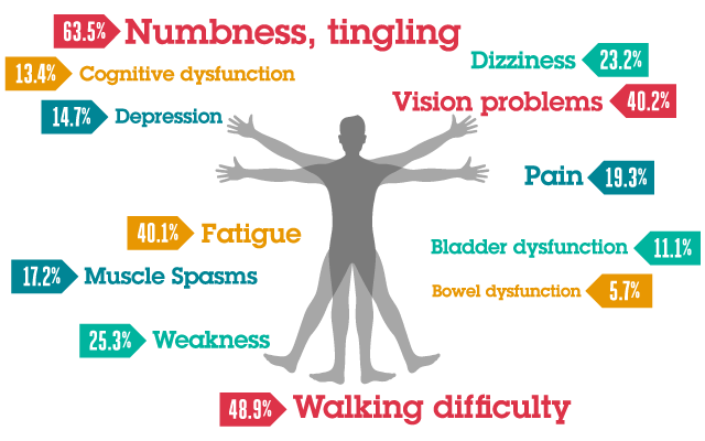 Early MS Symptoms