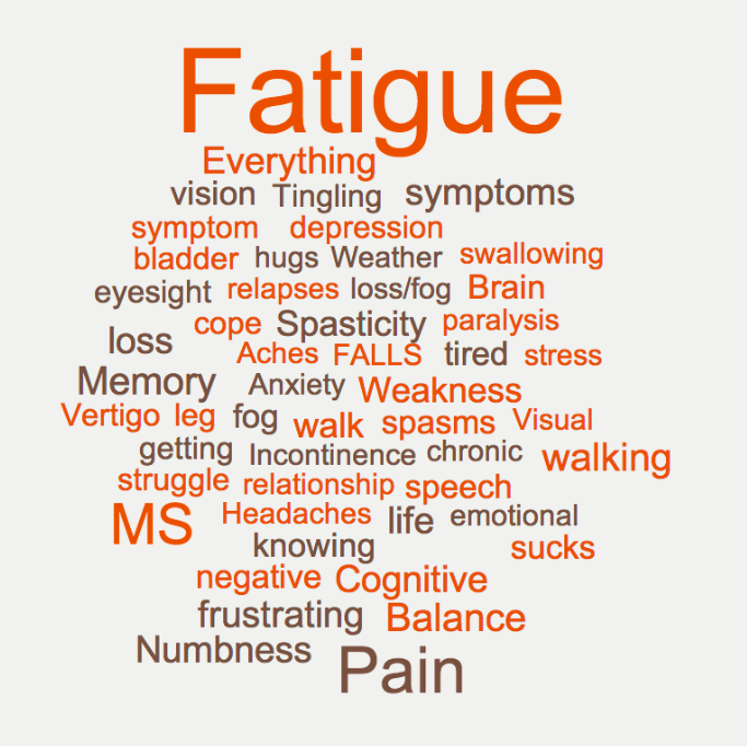 Multiple Sclerosis Symptoms Your Most Frustrating ...
