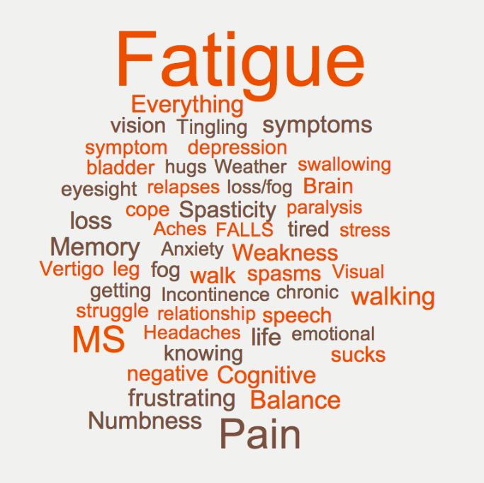 your most frustrating symptom? fatigue - multiplesclerosis, Skeleton