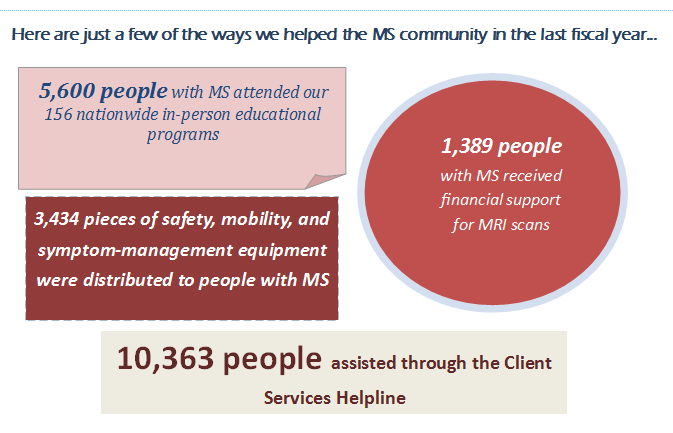 How does MSAA improve lives?