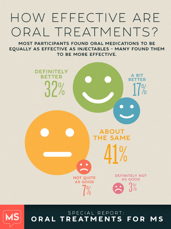 Effectiveness of MS oral treatment