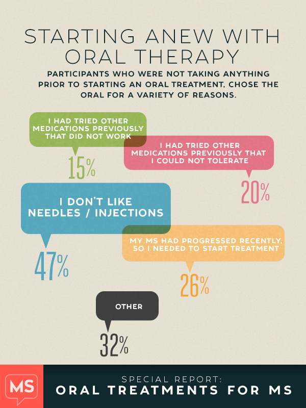 Reasons for starting on oral MS medication