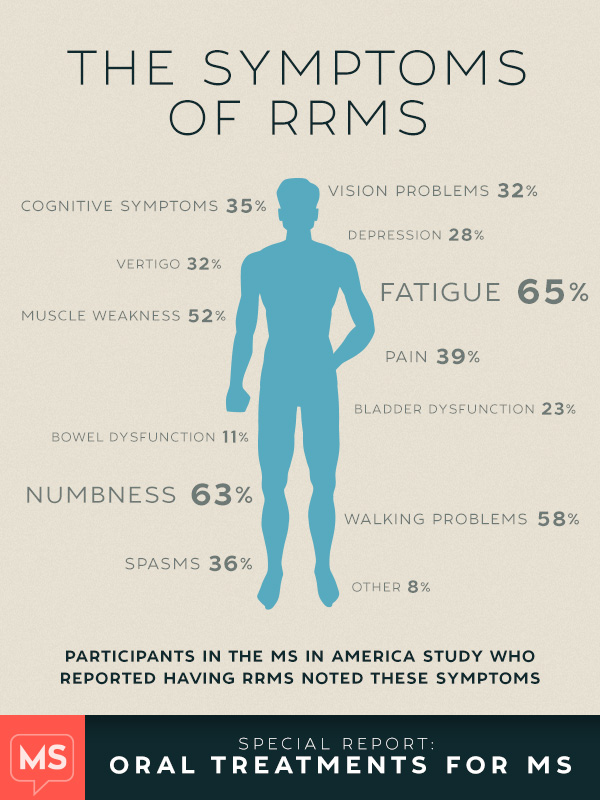 Common Symptoms Type Of Ms In Patients Using Oral Ms