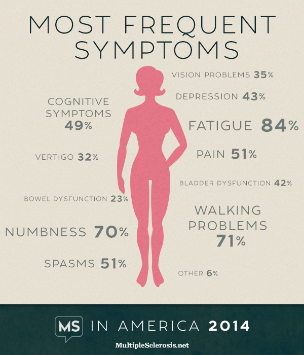 numbness & tingling most commonly reported initial ms symptoms, Skeleton