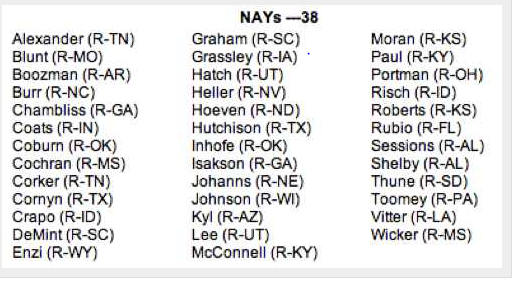 The 38 Senators who voted against the Disabilities Treaty