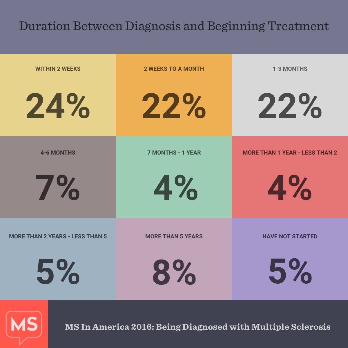 Being Diagnosed with MS