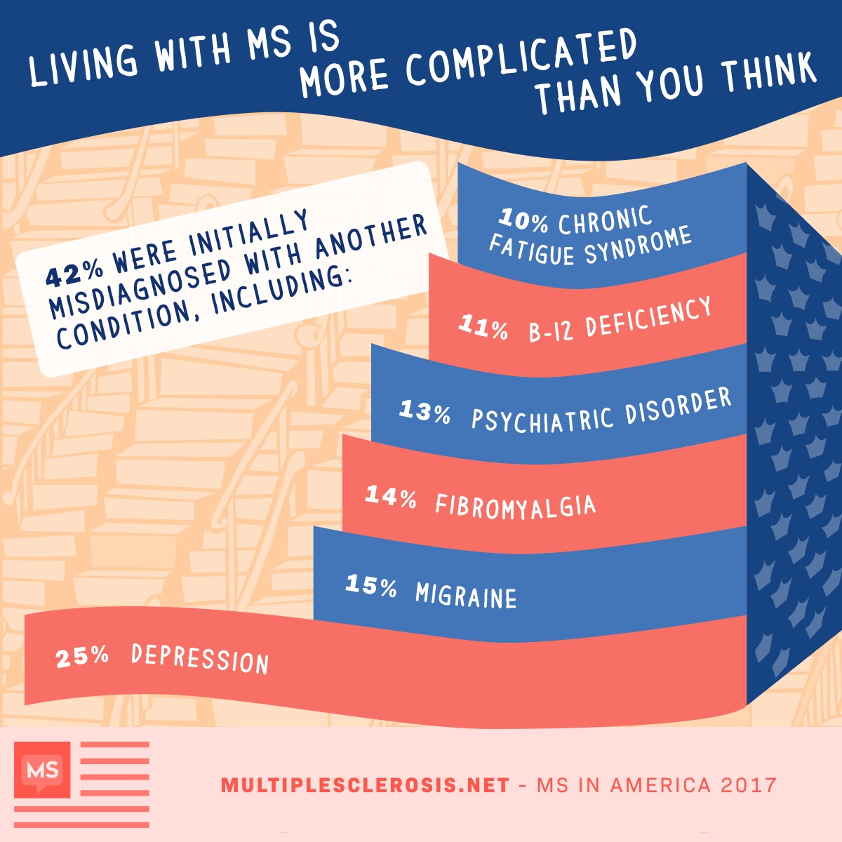 MS is More Complicated Than You Think | MultipleSclerosis net