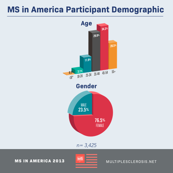 MS in America Participant Demographic Pie chart