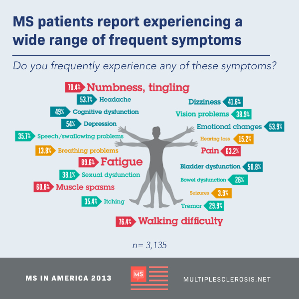 silhouette of a man surrounded by list of frequent symptoms. MS patients report experiencing a wide range of frequent symptoms