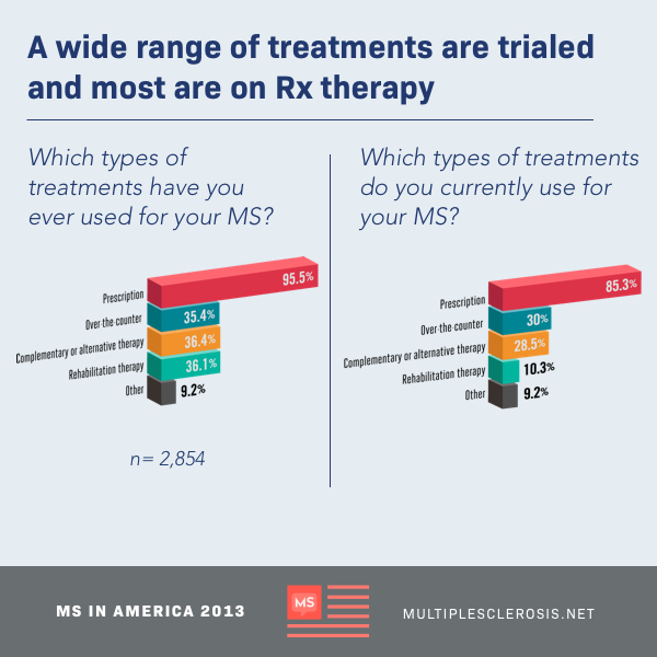 Chart showing types of treatments previously and currently used for MS by participants