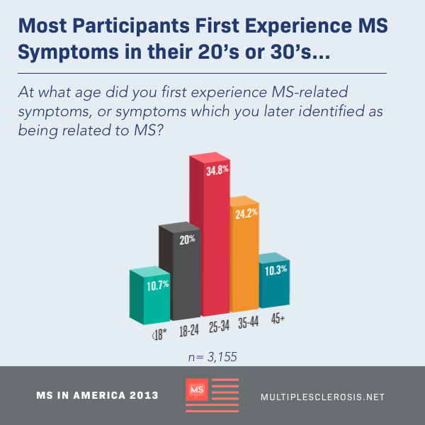 Ages which participants first experienced MS symptoms, most participants first experience symptoms in their 20's or 30's