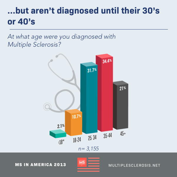 Ages which particpants were diagnosed with MS, most participants were diagnosed in their 30's or 40's