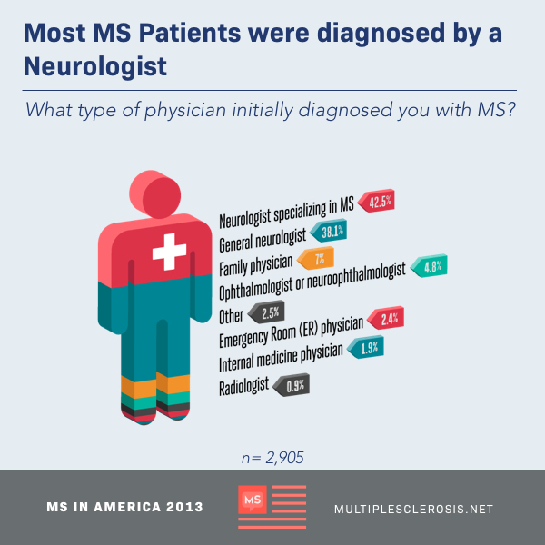 Numbness Tingling Most Common Initial Ms Symptoms