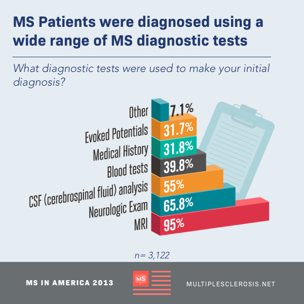 what is the treatment for ms