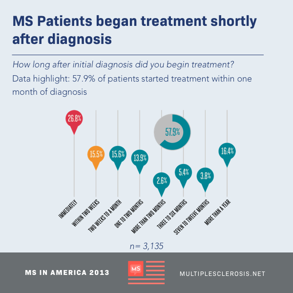 Initial Ms Diagnosis Amp Treatment Multiplesclerosis Net