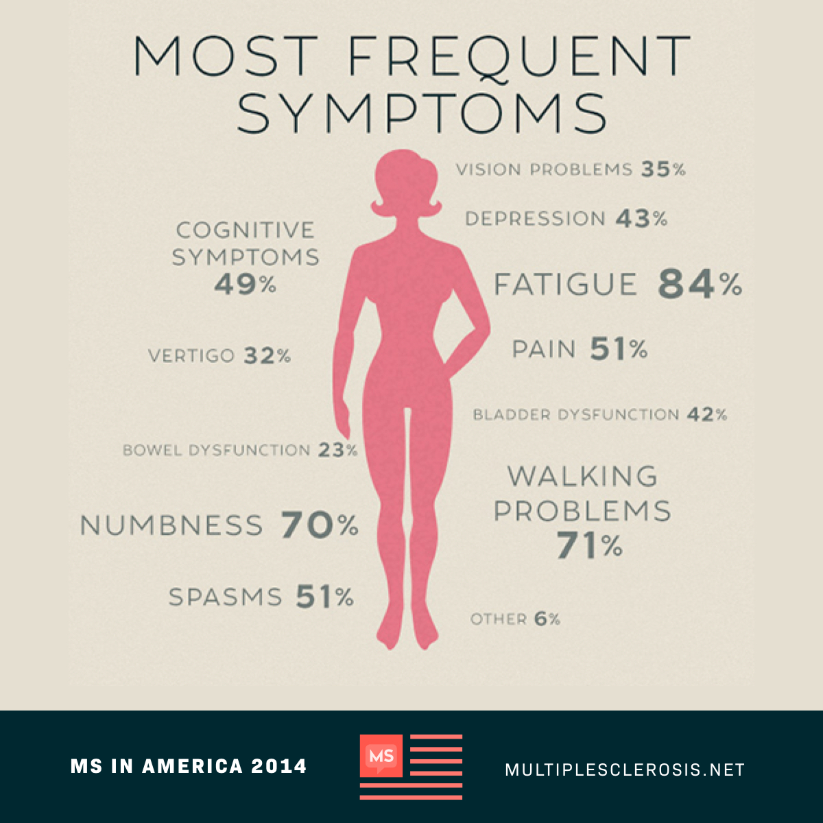 Most Frequent Symptoms