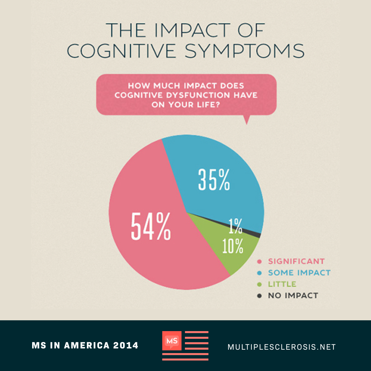 Impact Of Cognitive Symptoms
