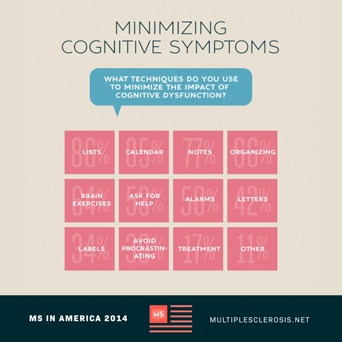 Minimizing Cognitive Symptoms