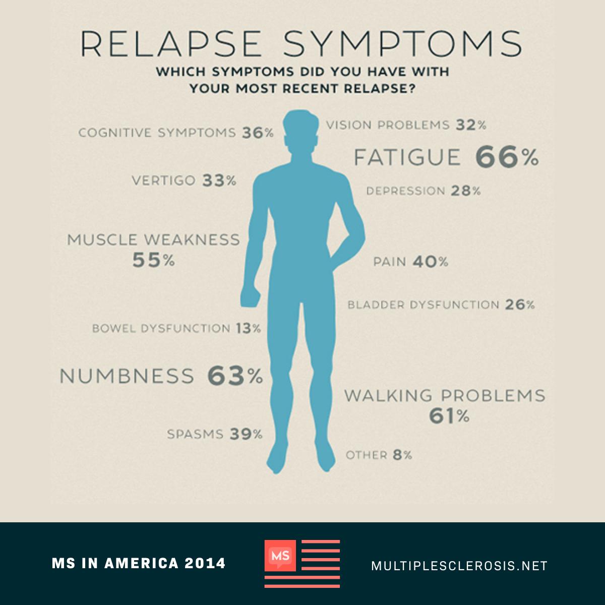 Relapse Symptoms