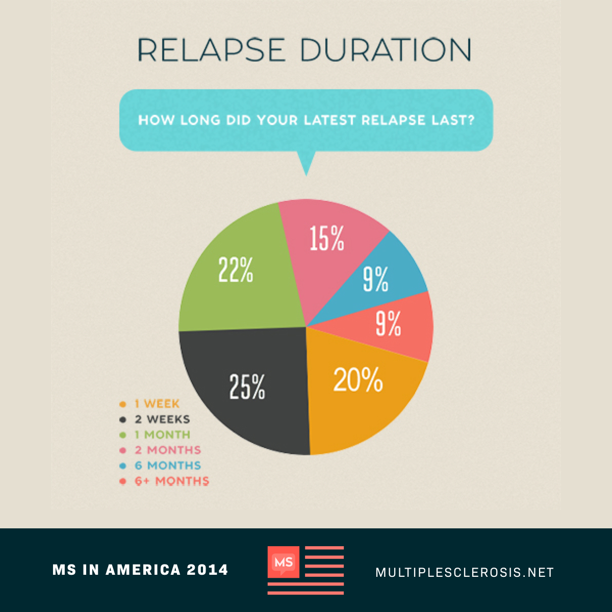 Relapse Duration