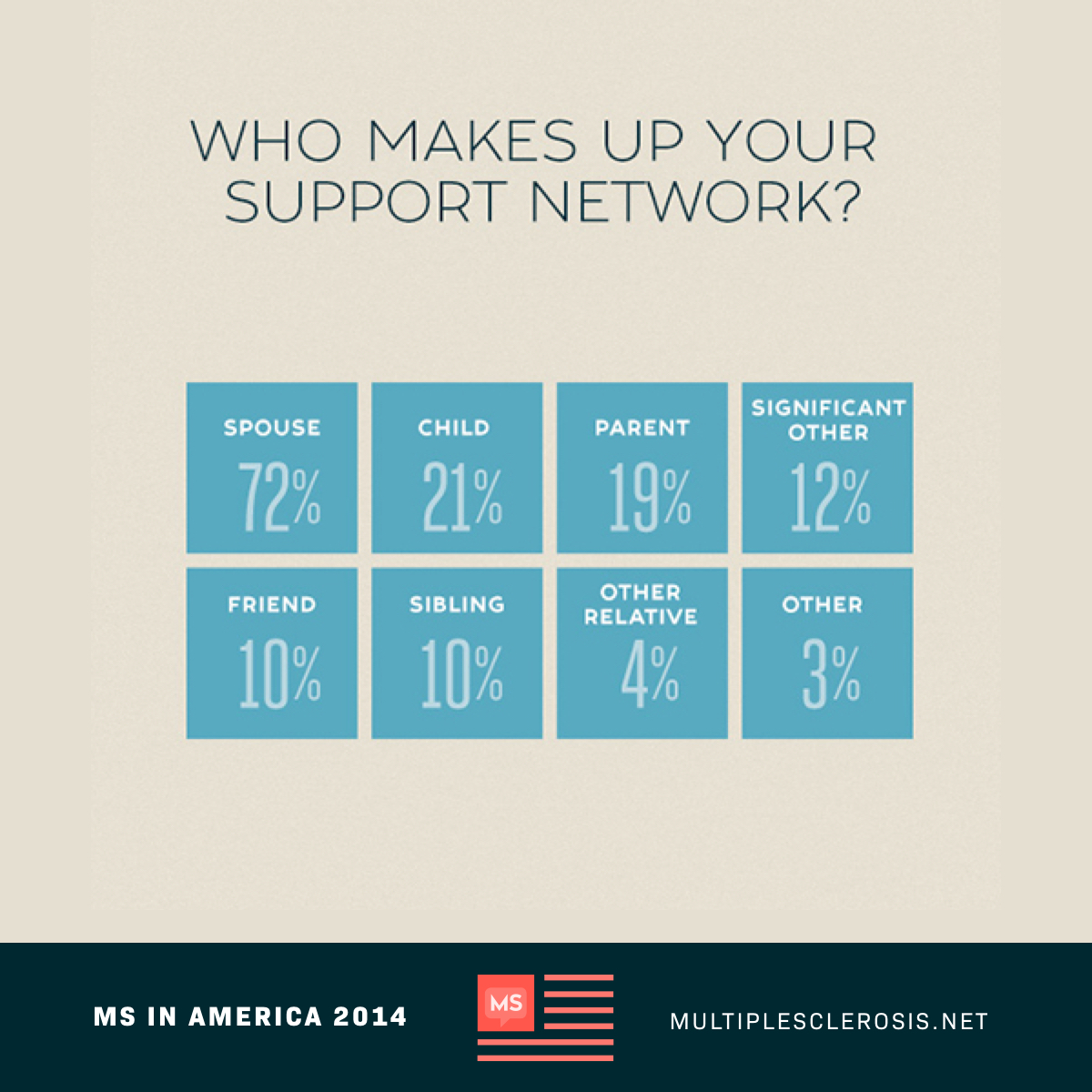Who Makes Up Your Support Network?
