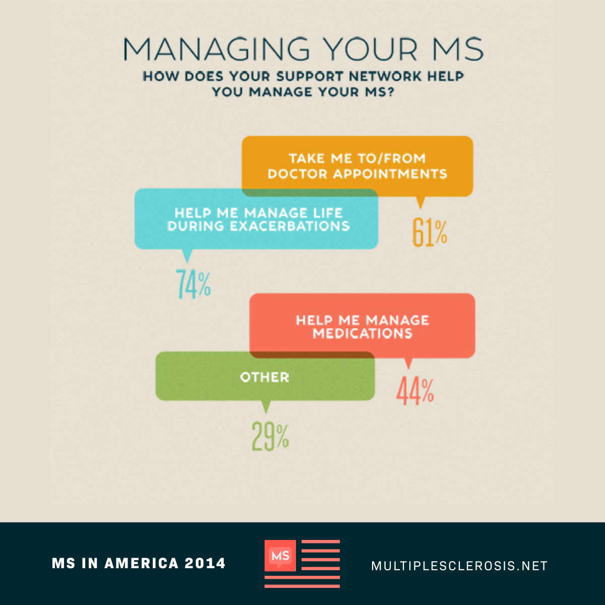 Managing Your MS