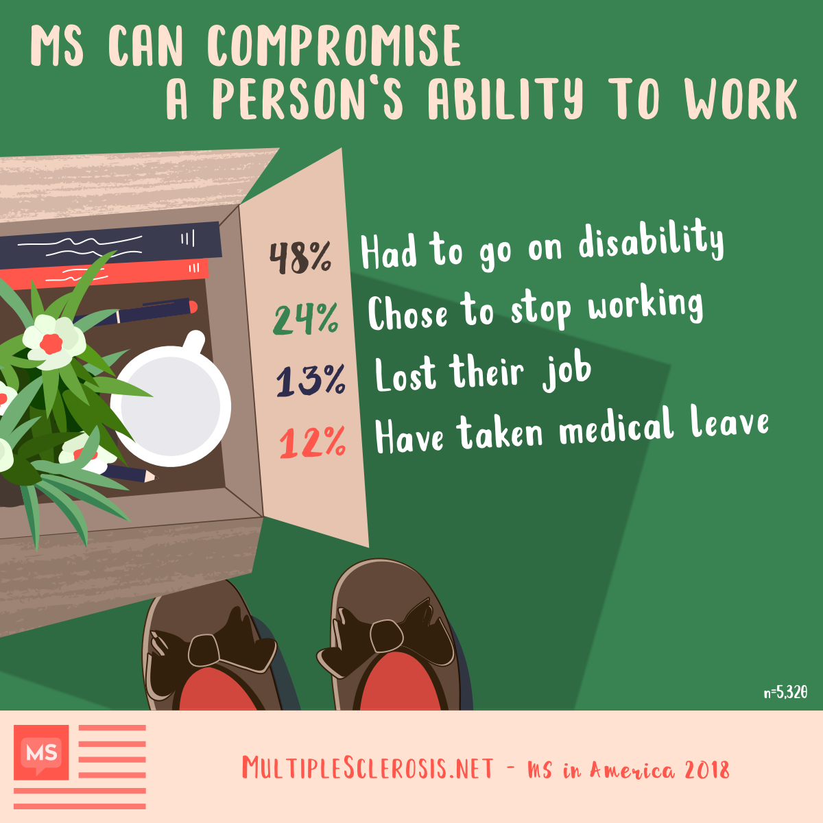 MS can compromise a person's ability to work. 48% had to go on disability, 24% chose to stop working, 13% lost their job at some point, 12% have taken a medical leave from work at some point