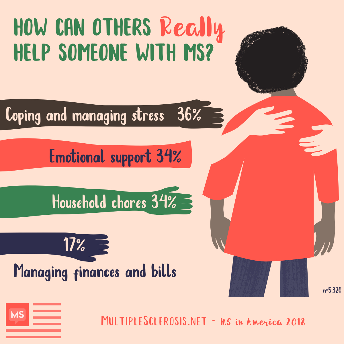 How can others REALLY help someone with MS? 36% need help coping with their MS and managing stress, 34% need emotional support, 34% need help with household chores, 17% need help managing finances and bills, 15% need help with meals and food preparation