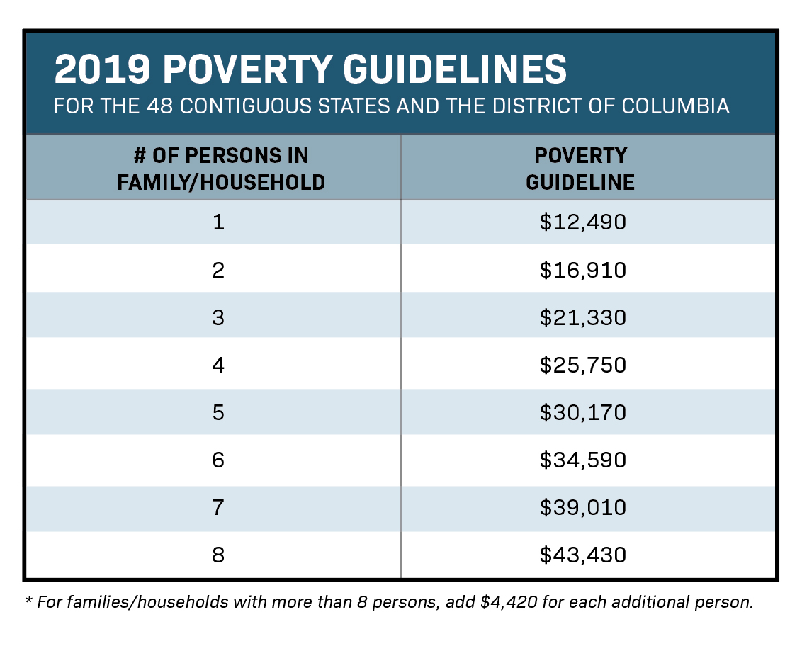 Chart os 2019 Poverty Guidelines