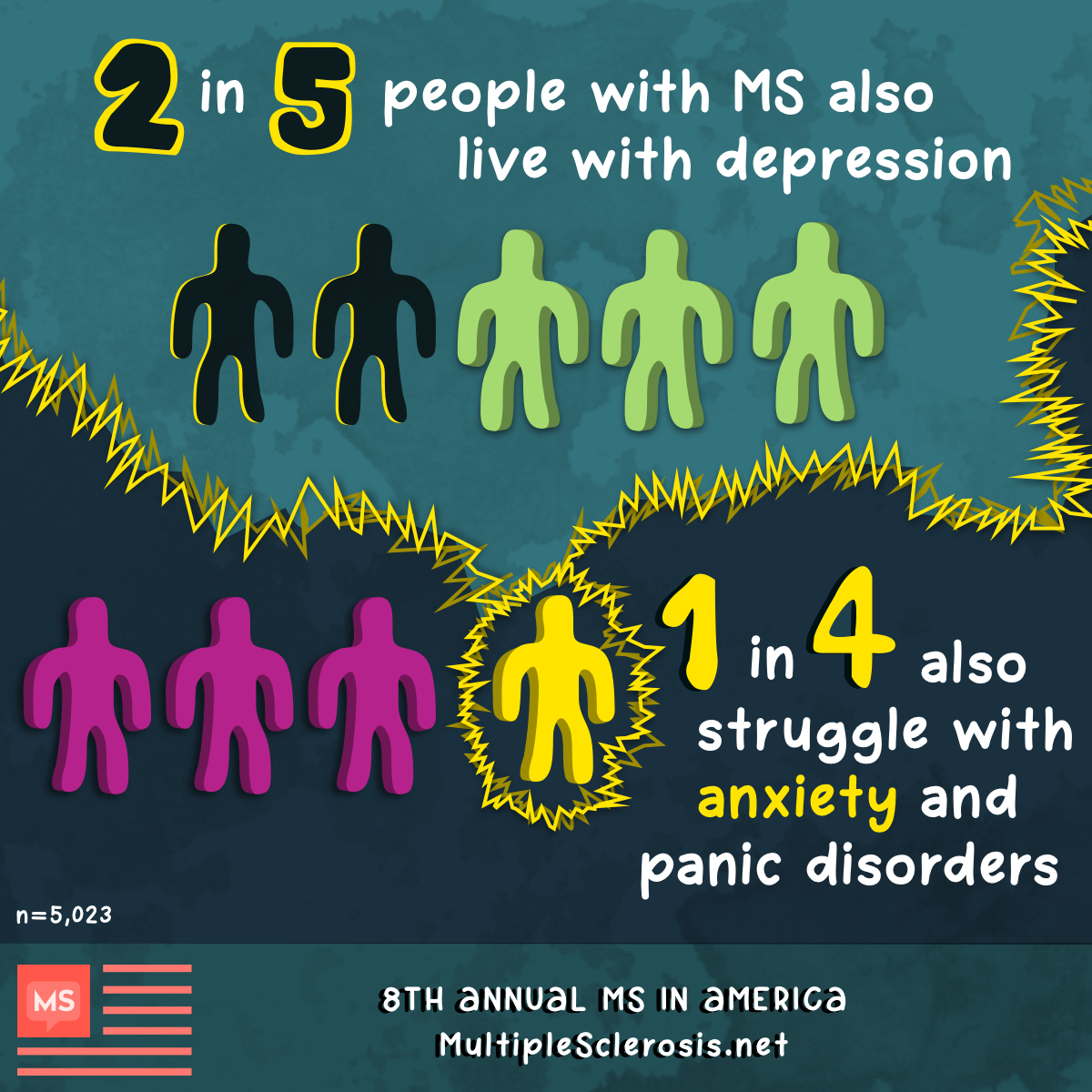 2 in 5 people with MS live with depression and 1 in 4 struggle with anxiety and panic disorders.