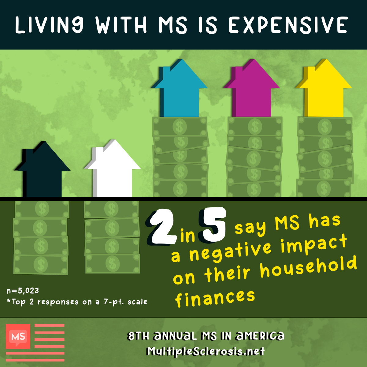 2 in 5 say MS has a negative impact on their household finances.